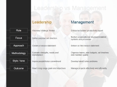Leadership Vs Management Ppt PowerPoint Presentation Guidelines