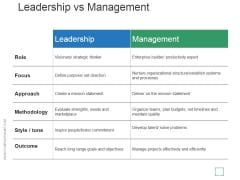 Leadership Vs Management Ppt PowerPoint Presentation Rules
