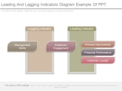 Leading And Lagging Indicators Diagram Example Of Ppt