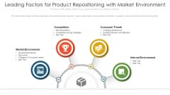 Leading Factors For Product Repositioning With Market Environment Ppt Show Background Images PDF
