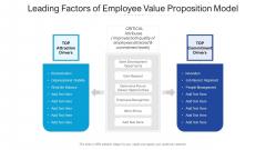Leading Factors Of Employee Value Proposition Model Ppt PowerPoint Presentation Ideas Diagrams PDF
