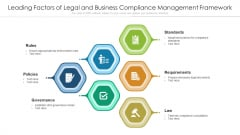 Leading Factors Of Legal And Business Compliance Management Framework Ppt PowerPoint Presentation Layouts PDF