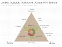 Leading Indicators Dashboard Diagram Ppt Sample
