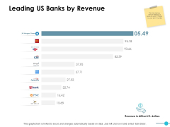 Leading Us Banks By Revenue Ppt PowerPoint Presentation Icon Rules