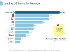 Leading Us Banks By Revenue Ppt PowerPoint Presentation Outline Sample