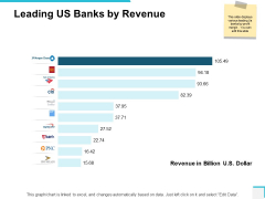 Leading Us Banks By Revenue Ppt PowerPoint Presentation Pictures Themes