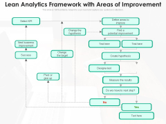 Lean Analytics Framework With Areas Of Improvement Ppt PowerPoint Presentation Model Graphics PDF
