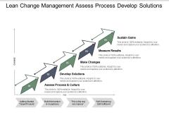 Lean Change Management Assess Process Develop Solutions Ppt PowerPoint Presentation Layouts Format Ideas