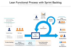 Lean Functional Process With Sprint Backlog Ppt PowerPoint Presentation File Show PDF