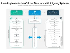 Lean Implementation Culture Structure With Aligning Systems Ppt PowerPoint Presentation Icon Deck PDF