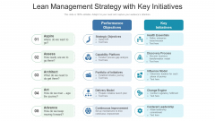 Lean Management Strategy With Key Initiatives Ppt PowerPoint Presentation Infographics Infographic Template PDF