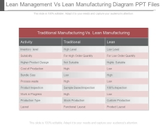 Lean Management Vs Lean Manufacturing Diagram Ppt Files