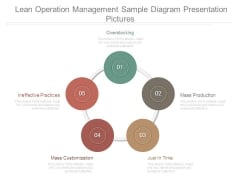 Lean Operation Management Sample Diagram Presentation Pictures
