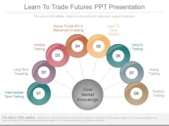 Learn To Trade Futures Ppt Presentation