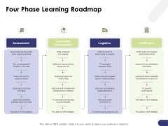 Learning And Development Roadmap For Every Employee Four Phase Learning Roadmap Themes PDF