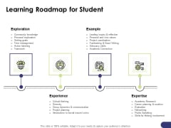 Learning And Development Roadmap For Every Employee Learning Roadmap For Student Ppt PowerPoint Presentation Model Guide PDF