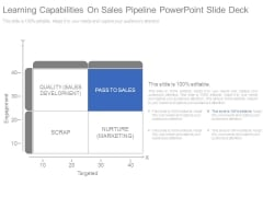 Learning Capabilities On Sales Pipeline Powerpoint Slide Deck