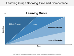 Learning Graph Showing Time And Competence Ppt PowerPoint Presentation Slides Format Ideas