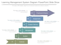 Learning Management System Diagram Powerpoint Slide Show
