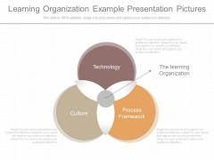 Learning Organization Example Presentation Pictures