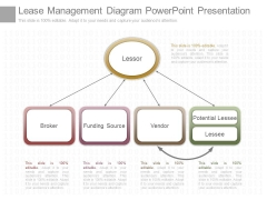 Lease Management Diagram Powerpoint Presentation