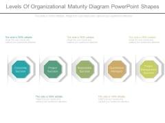 Levels Of Organizational Maturity Diagram Powerpoint Shapes