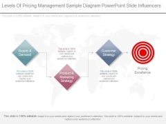 Levels Of Pricing Management Sample Diagram Powerpoint Slide Influencers