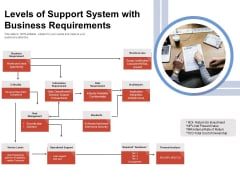 Levels Of Support System With Business Requirements Ppt PowerPoint Presentation Summary Introduction PDF