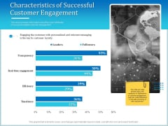 Leveraged Client Engagement Characteristics Of Successful Customer Engagement Demonstration PDF