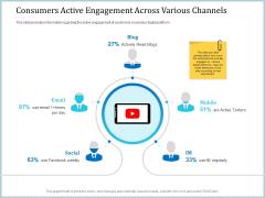 Leveraged Client Engagement Consumers Active Engagement Across Various Channels Professional PDF