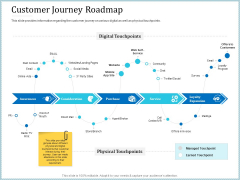 Leveraged Client Engagement Customer Journey Roadmap Pictures PDF