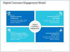 Leveraged Client Engagement Digital Customer Engagement Model Pictures PDF