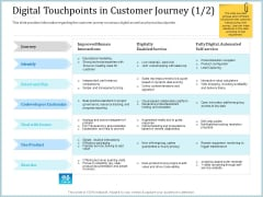 Leveraged Client Engagement Digital Touchpoints In Customer Journey Deal Mockup PDF