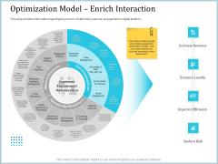 Leveraged Client Engagement Optimization Model Enrich Interaction Summary PDF