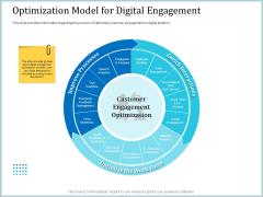 Leveraged Client Engagement Optimization Model For Digital Engagement Infographics PDF