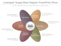 Leveraged Supply Base Diagram Powerpoint Show