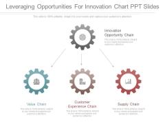 Leveraging Opportunities For Innovation Chart Ppt Slides