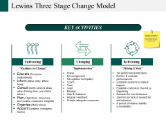 Lewins Three Stage Change Model Ppt PowerPoint Presentation Model Styles