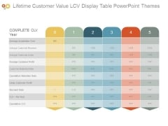 Lifetime Customer Value Lcv Display Table Powerpoint Themes