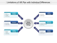 Limitations Of HR Plan With Individual Differences Ppt Inspiration Templates PDF