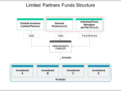 Limited Partners Funds Structure Ppt PowerPoint Presentation Show Example