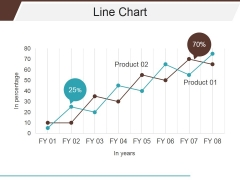 Line Chart Ppt PowerPoint Presentation Layouts Gridlines