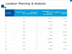 Location Planning And Analysis Ppt PowerPoint Presentation Infographics Outline