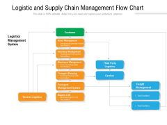 Logistic And Supply Chain Management Flow Chart Ppt PowerPoint Presentation Gallery Slide PDF
