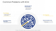 Logistic Network Administration Solutions Common Problems With SCM Integration Themes PDF
