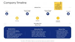 Logistic Network Administration Solutions Company Timeline Topics PDF