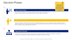 Logistic Network Administration Solutions Decision Phases Slides PDF
