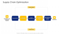 Logistic Network Administration Solutions Supply Chain Optimization Customer Ppt File Demonstration PDF