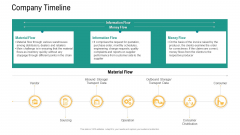 Logistics And Supply Chain Management Company Timeline Template PDF