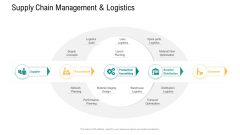 Logistics And Supply Chain Management Supply Chain Management And Logistics Background PDF